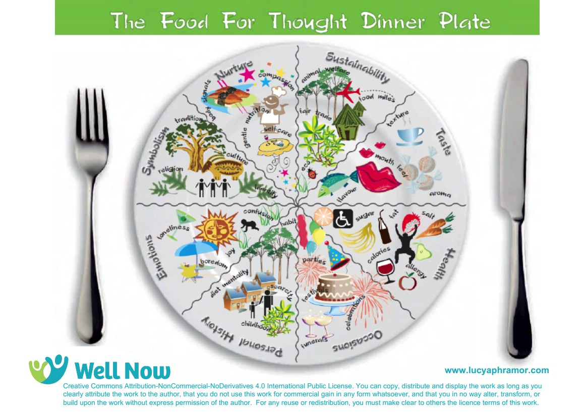 Food for Thought Dinner Plate